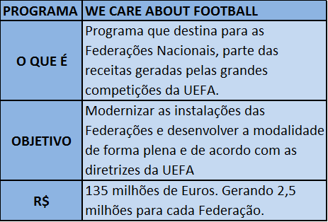 Programa We Care About Football