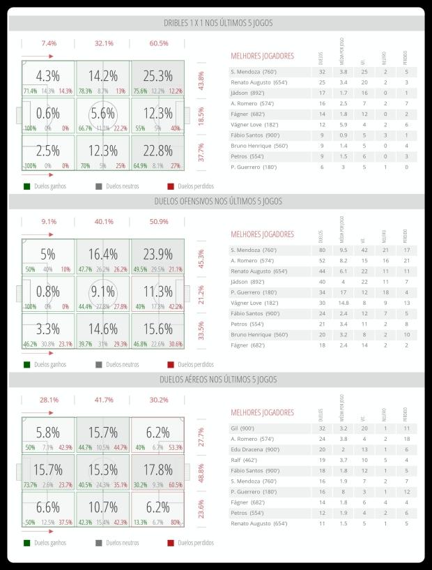 Corinthians - Dribles, Duelos, Bola Aerea 20-06