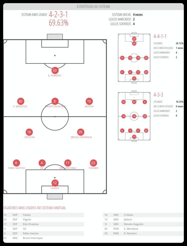 Corinthians - Esquemas Utilizados 20-06