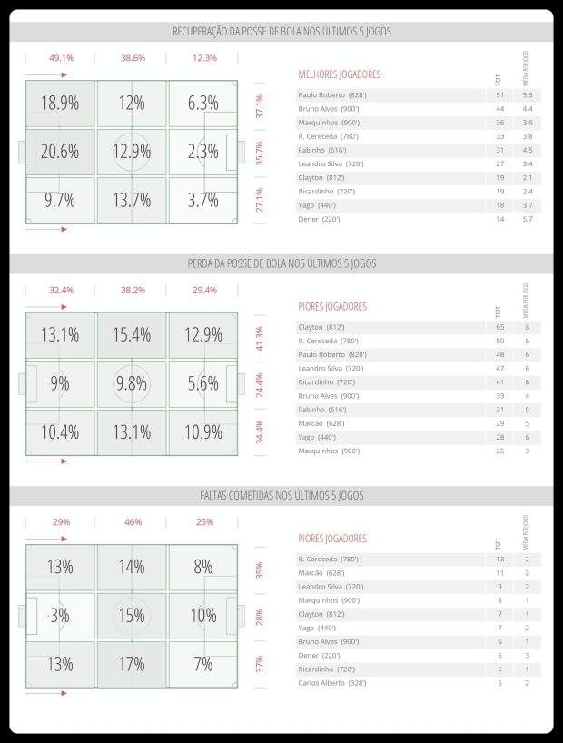 Figueirense - Recuperação, Perda e Falta 18-06
