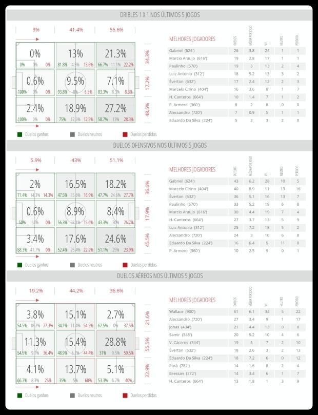 Flamengo - Dribles, Duelos e Bola Aerea 13-06
