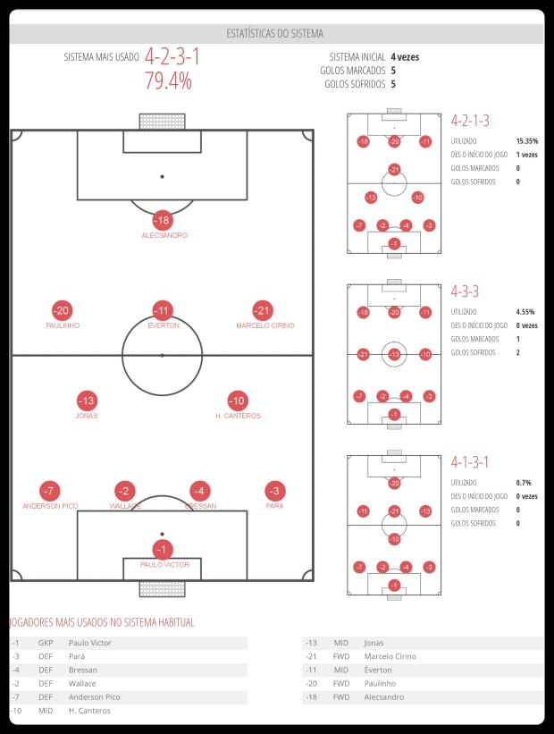 Flamengo - Esquemas Utilizados 13-06