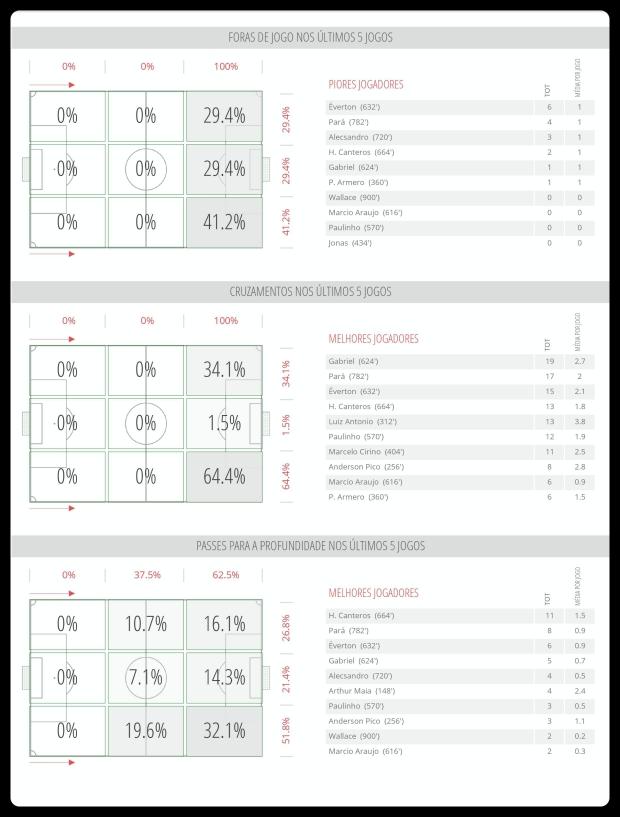Flamengo - Impedimentos, Cruzamentos e Passes 13-06