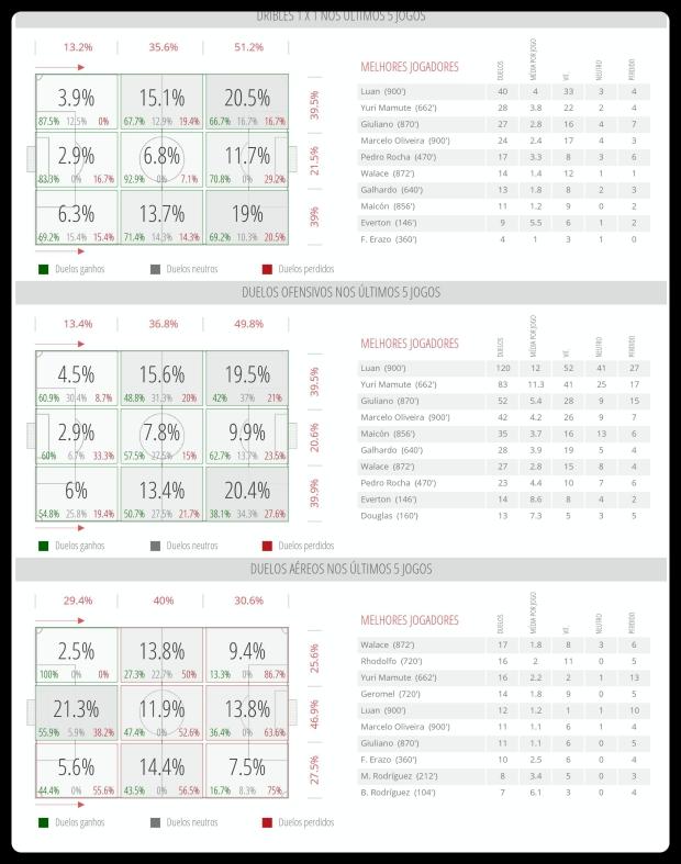 Grêmio - Dribles, Duelos, Bola Aerea 06-06