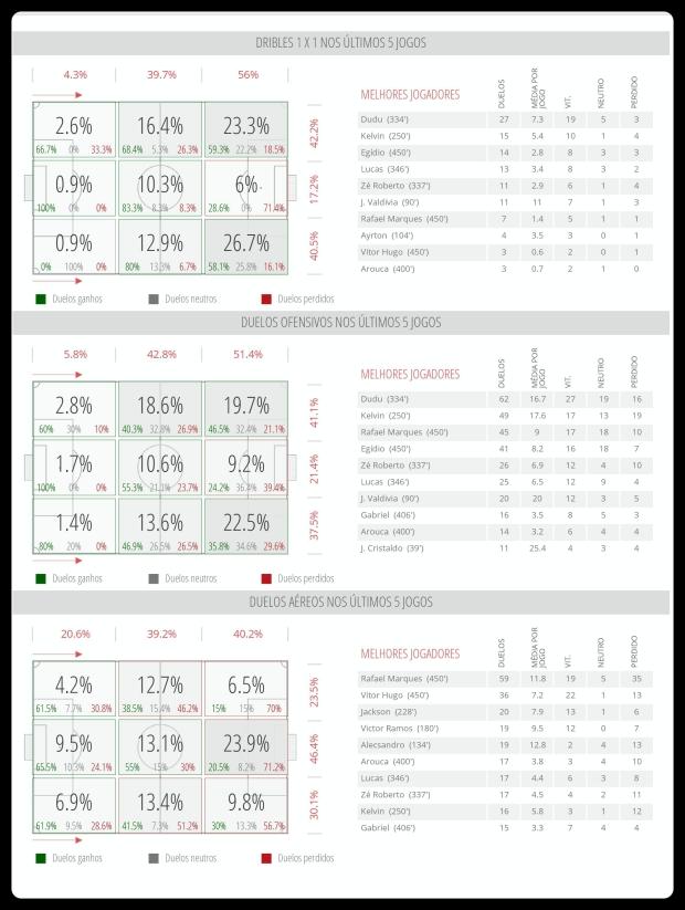Palmeiras - Dribles, Duelos e Bolas Aereas 26-06