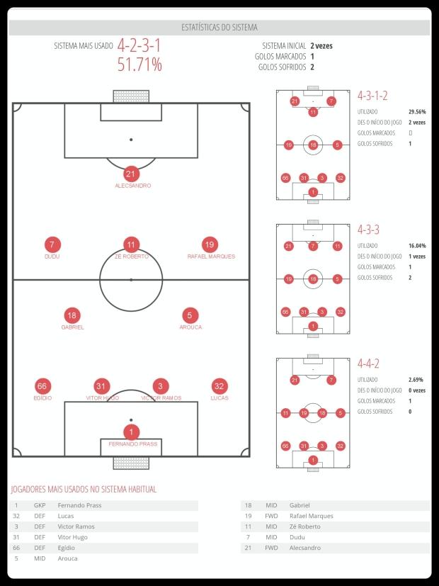 Palmeiras - Esquemas Utilizados 26-06