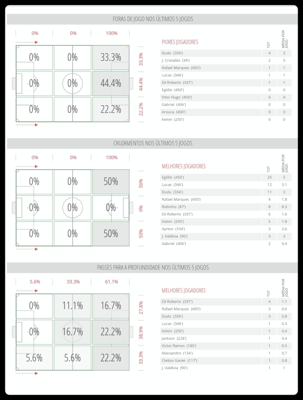 Palmeiras - Impedimentos, Cruzamentos e Passe 26-06