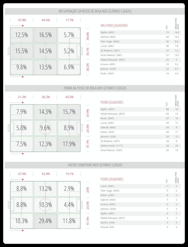 Palmeiras - Recuperação, Perda e Faltas 26-06