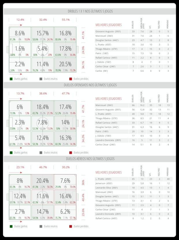 Atlético - Dribles, Duelos e Bola Aerea 10-07