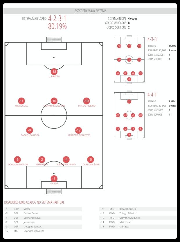 Atlético - Esquemas Utilizados 10-07