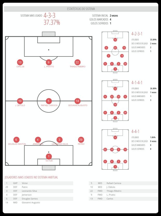 Atlético MG - Esquemas Utilizados 04-07