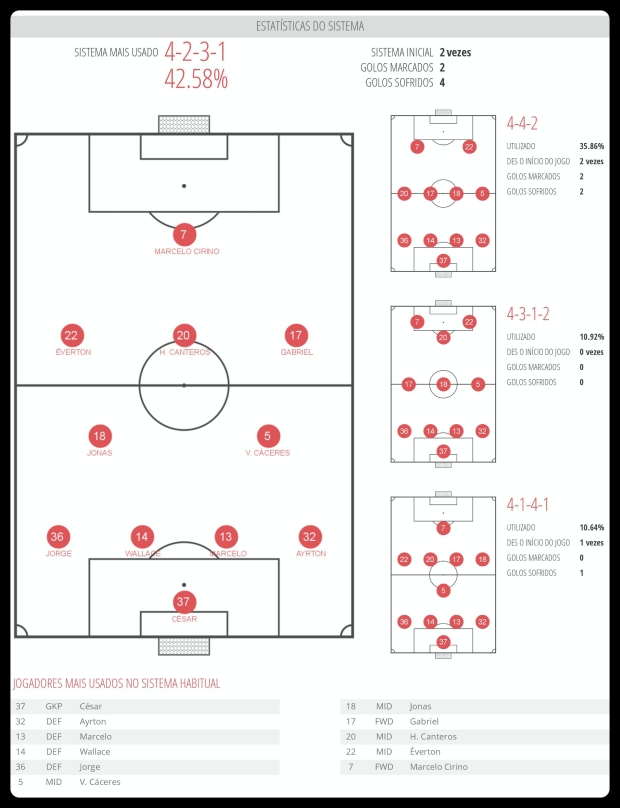 Flamengo - Esquemas Utilizados 17-07