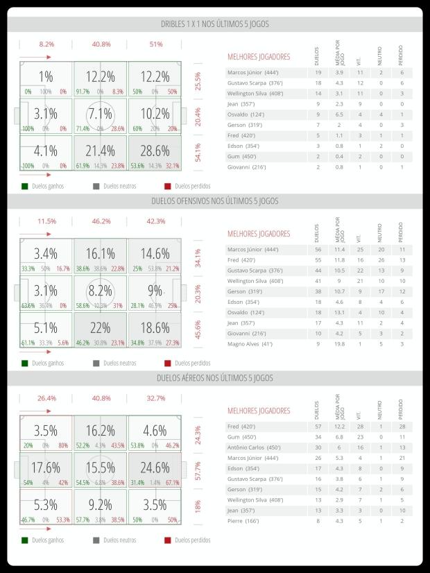Fluminense - Dribles, Duelos, Bolas Aereas 31-07