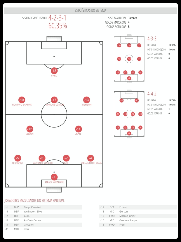 Fluminense - Esquemas Utilizados 31-07