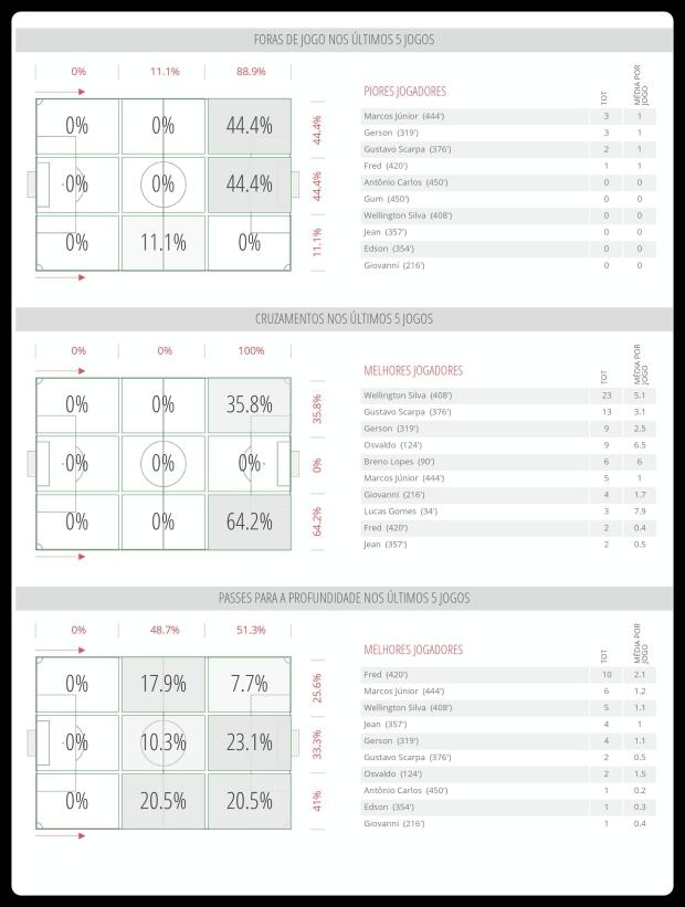 Fluminense - Impedimentos, Cruzamentos, Passes 31-07