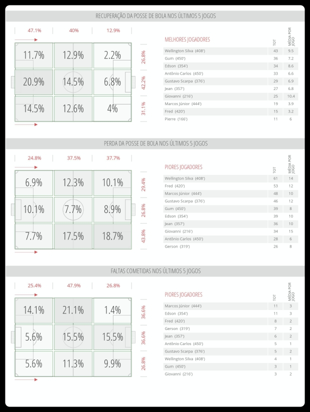 Fluminense - Recuperação, Perda, Faltas 31-07