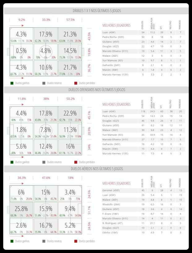Grêmio - Dribles, Duelos e Bola Aerea 17-07