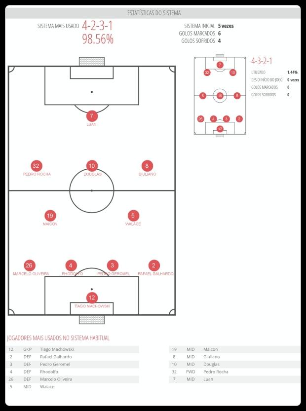 Grêmio - Esquemas Utilizados 04-07