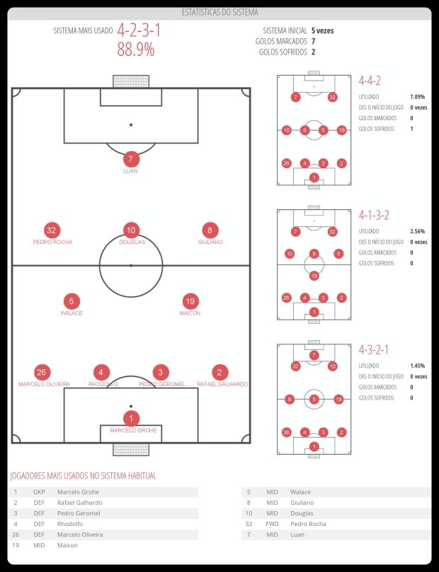 Grêmio - Esquemas Utilizados 17-07