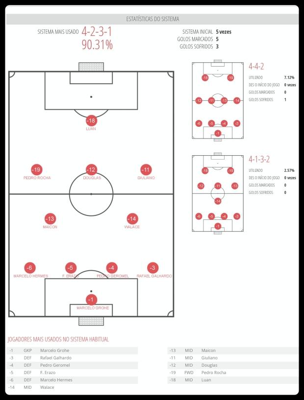 Grêmio - Esquemas Utilizados 31-07