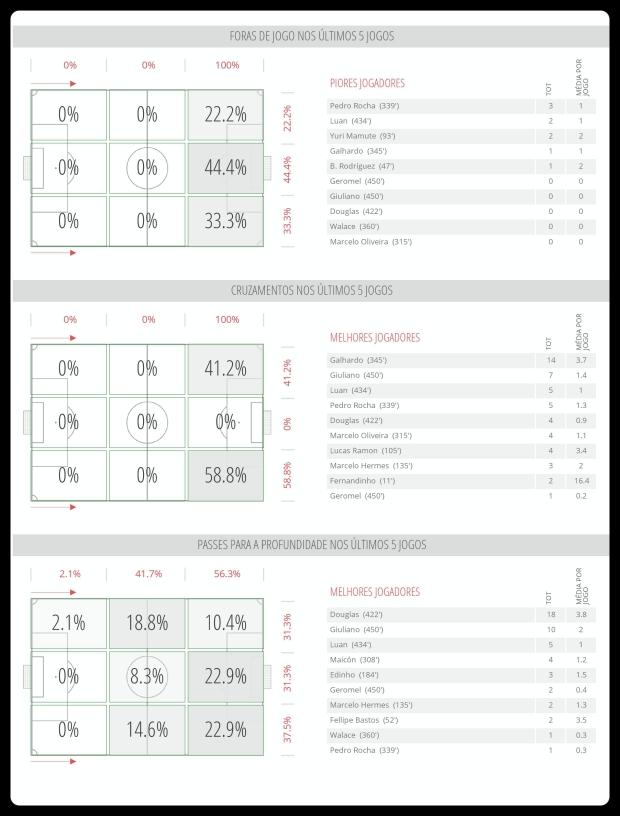 Grêmio - Impedimentos, Cruzamentos e Passes 17-07