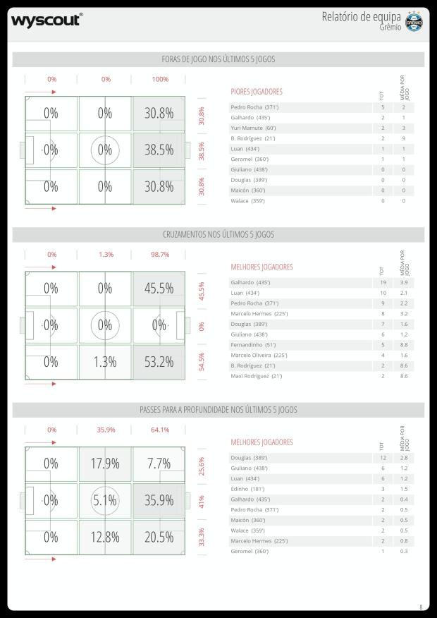 Grêmio - Impedimentos, Cruzamentos e Passes 31-07