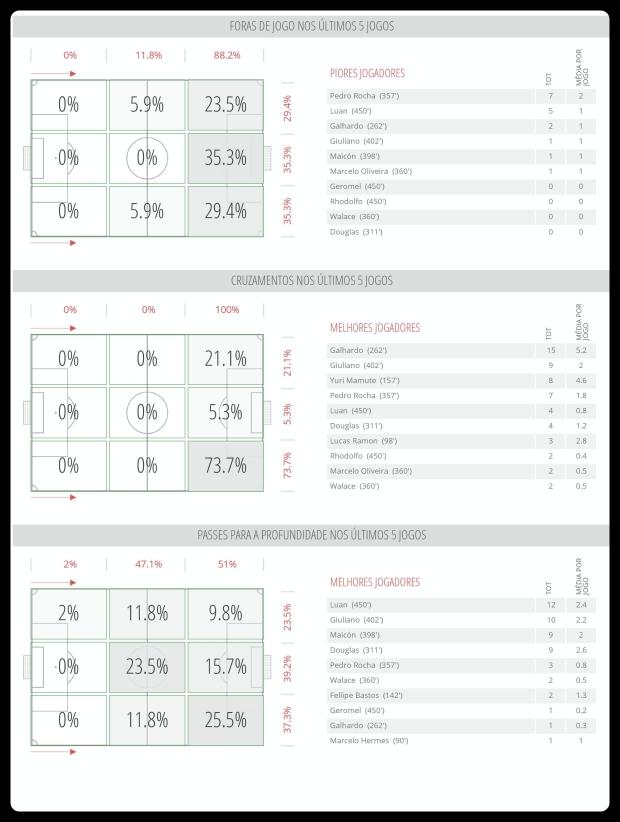 Grêmio - Impedimentos, Cruzamentos, Passes 04-07