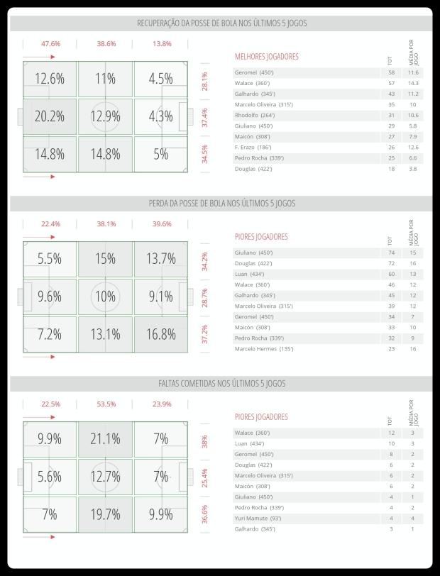 Grêmio - Recuperação, Perda e Falta 17-07