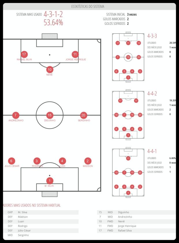 Vasco - Sistema de Jogo 28-11