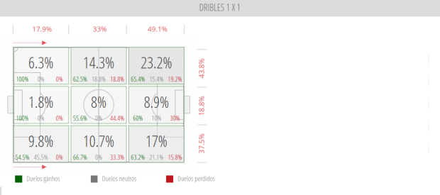 River Plate - Dribles