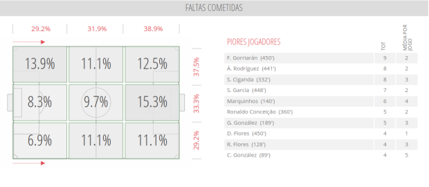 River Plate - Faltas Cometidas