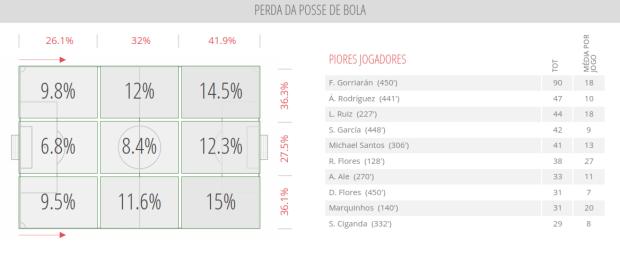 River Plate - Perda da Posse de Bola