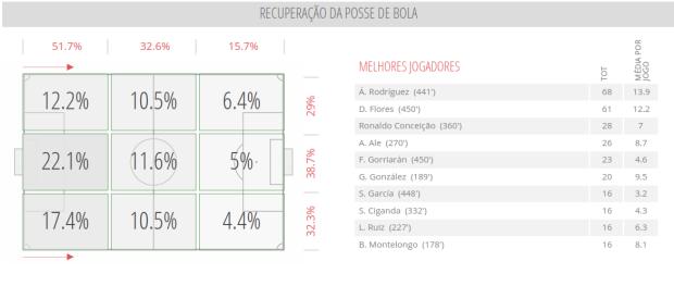 River Plate - Recuperação Bola