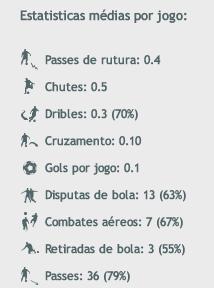 Caio Ruan Stats
