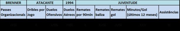 Tabela Estatística - Brenner