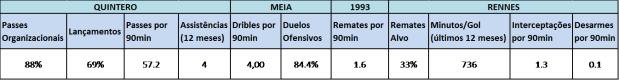 Tabela Estatistica Quintero