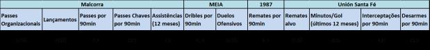 Tabela - Malcorra