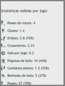 Robinho Stats