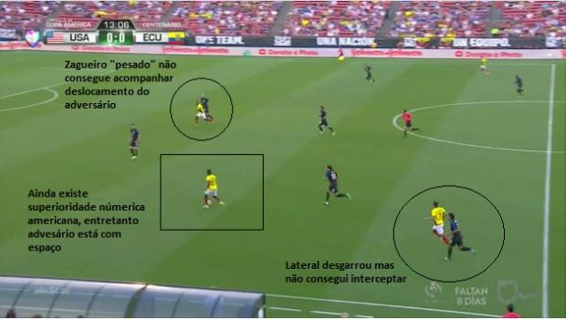 Fase Defensiva - Laterais