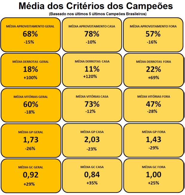 Média Critérios Campeões - Brasil