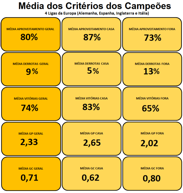 Média Critérios Campeões - Geral