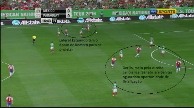 Fase Ofensiva - Apoio de Romero e Projeção do Lateral