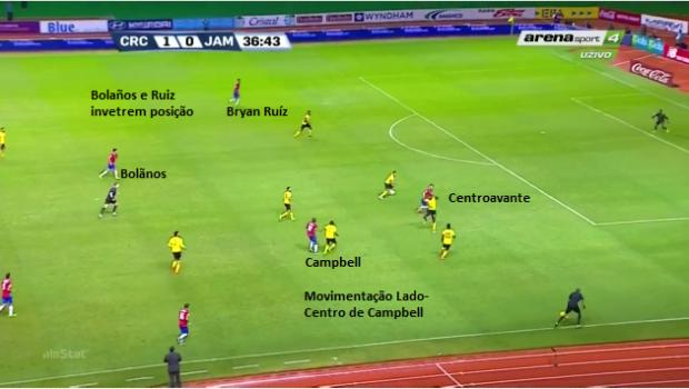 Fase Ofensiva - Movimento lado-centro e alternancia de posição