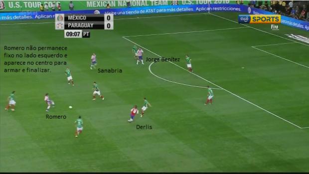 Fase Ofensiva - Romero sai do lado e arma no centro - derlis também