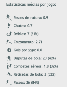 Loboa Stats