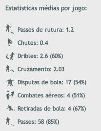 Stats - Leandro Salino